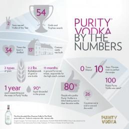 Purity Vodka infographic
